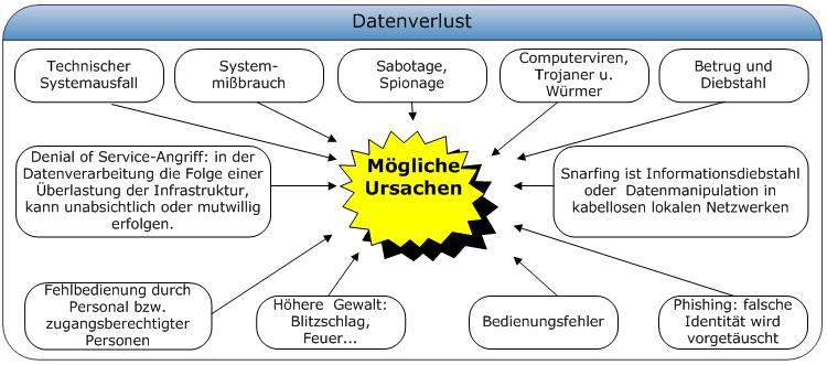 Datenverlust_IT_Security